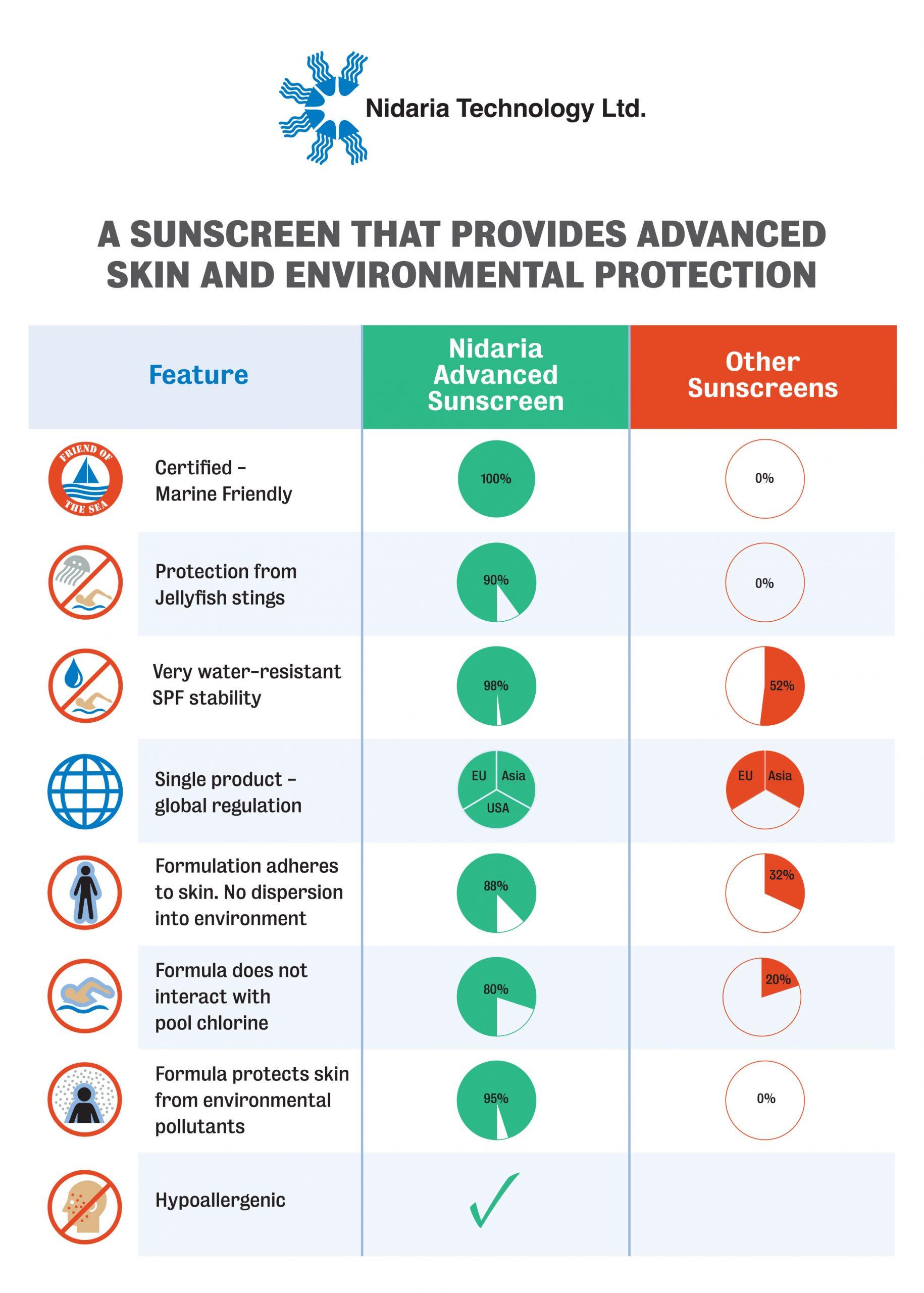 Nidaria Technology Sunscreen Data